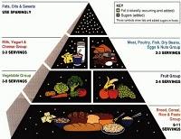 Pirámide nutricional según la FDA.