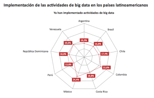 Big Data y periodismo en Latinoamérica