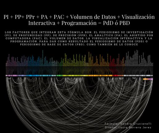Big Data y periodismo en Latinoamérica